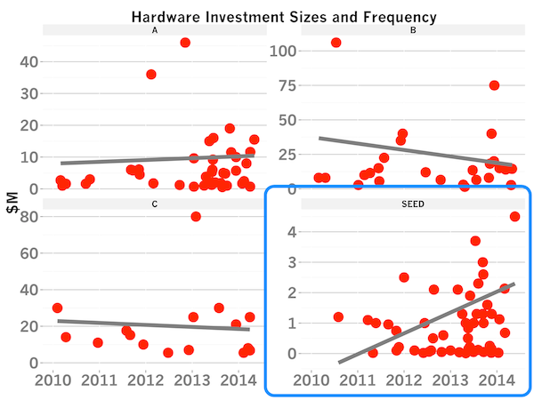 TOMASZ TUNGUZ data on hardware startups