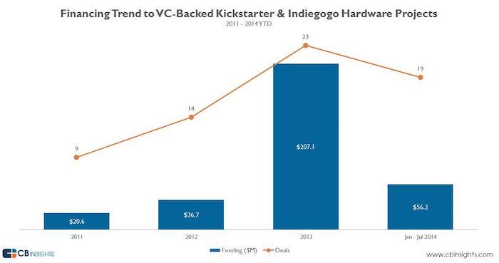 cbinsights kickstarter vc funding