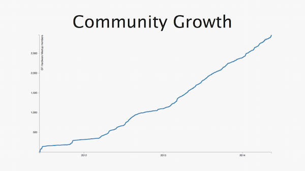 sf hardware community growth